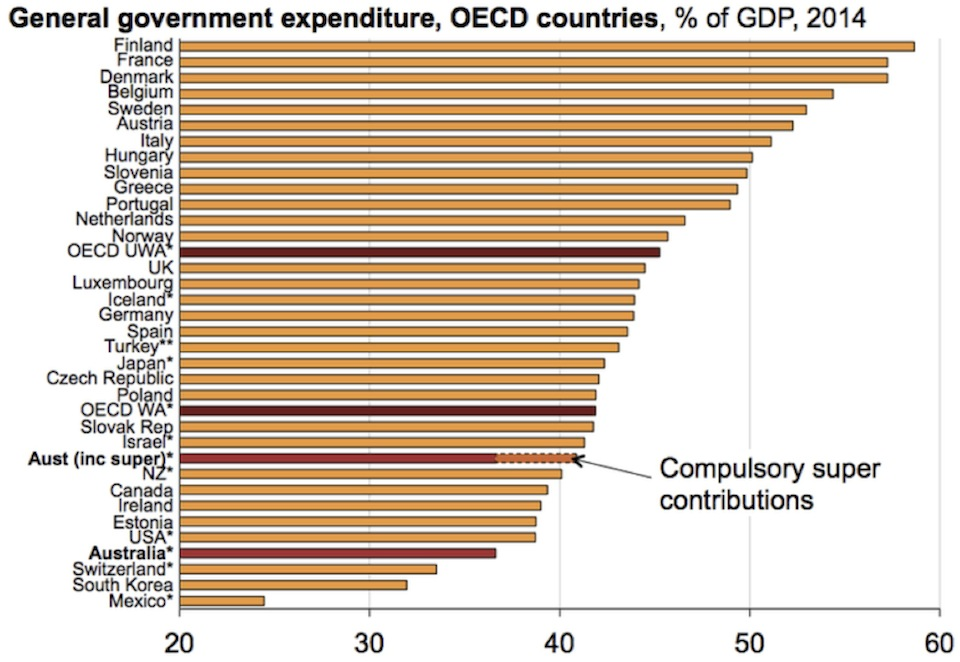 gdp-expenditure-from-tax-oecd-2014
